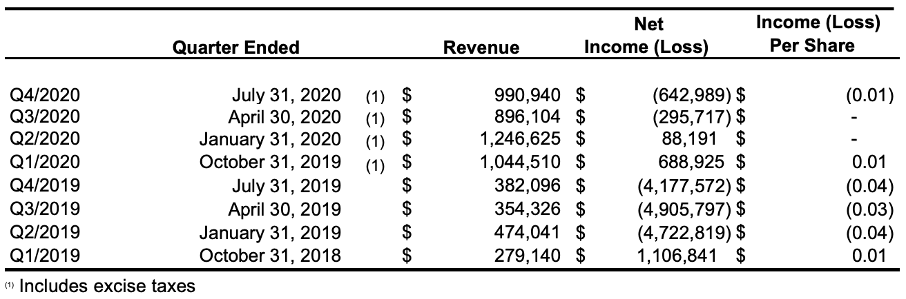 2020 SUMMARY OF QUARTERLY RESULTS