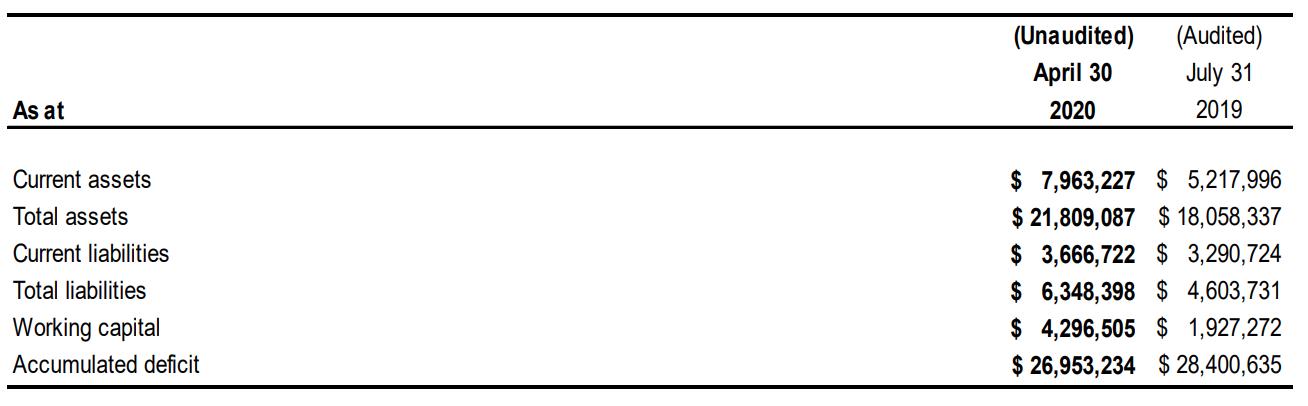 Q3 2020 Balance Sheet Summary