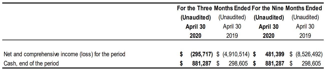 Q3 2020 Cash Flow Statement Summary