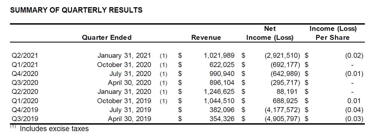 Q2 2021 Summary of Quarterly Results